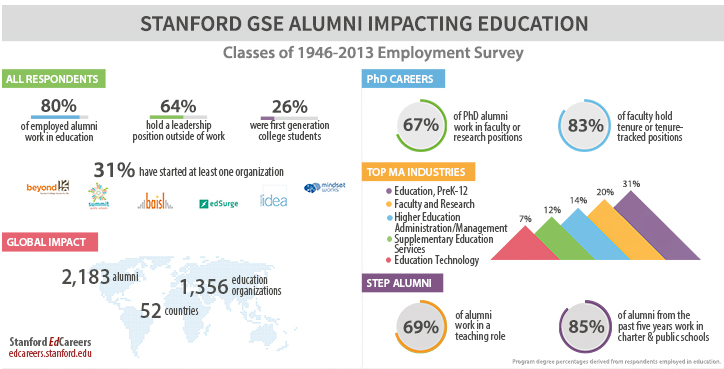 First-ever alumni survey shows GSE graduates' impact on education